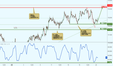 EURJPY: EURJPY 欧元兑日元-接近支撑位反弹上涨!