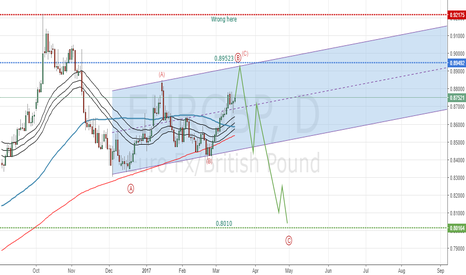 EURGBP: EURGBP Elliottwave Intraday View: Wait and watch strategy