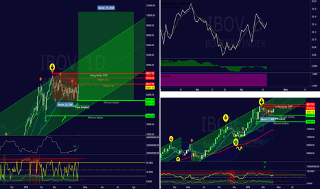 IBOV: Minha analise para o IBOV