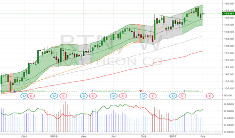RTN: $RTN - $153.05 weekly strong, support at 150