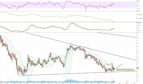 CLNE: swing trade off support and trend line