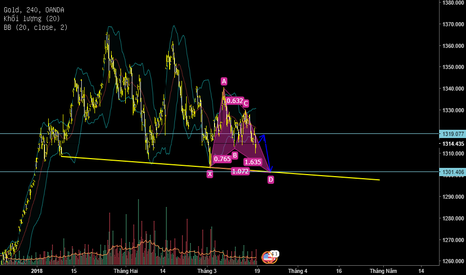 XAUUSD: Gold/USD (XAU/USD) - Tiger