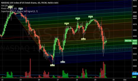 NAS100: NASDAQ long