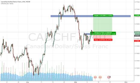 CADCHF: Вход в покупку валютной пары CAD/CHF