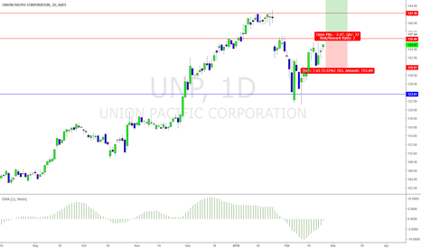 UNP: UNP possible long