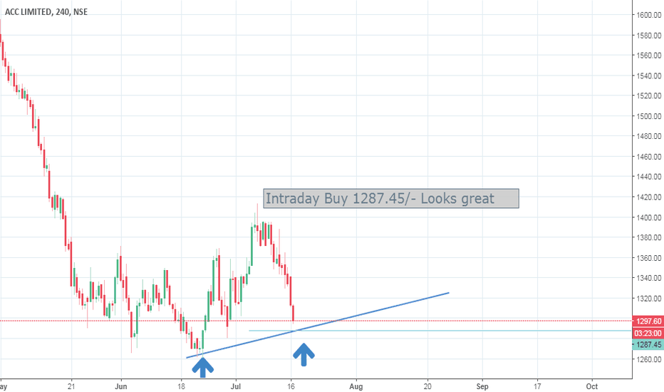 ACC: Intraday Buy 1287.45/- Looks great