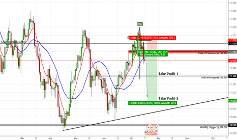 USDJPY: Potential USD/JPY - Short