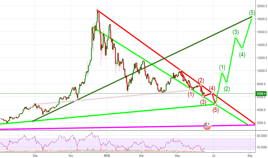 BTCUSD: can BTC find Final Bottom at mid of year of goes to DEC 14 high