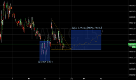 NAVBTC: NAV Rally Expected