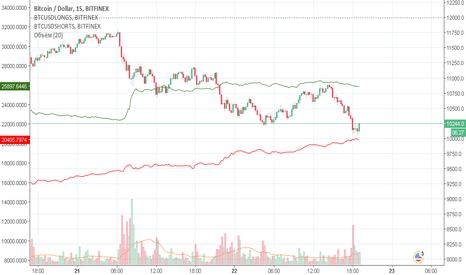 BTCUSD: Настроение рынка BTC/USD 15м