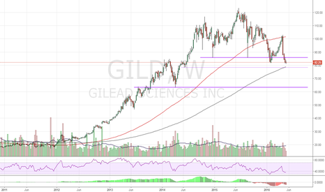 GILD: GILD - Valuation bargain, but technically awful. Future BUY