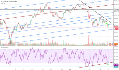 BTCUSDT: just watching rsi divergence