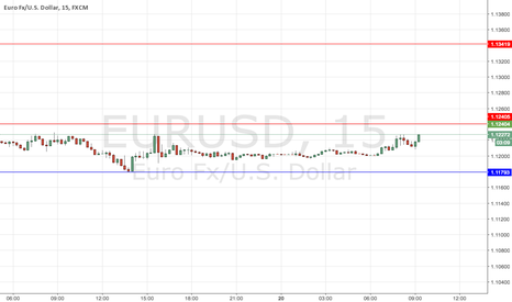 EURUSD: SHORT TERM ANALYSIS EUR/USD