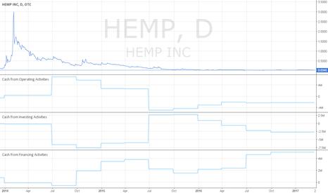 Ideas and Forecasts on HEMP, INC  — OTC:HEMP — TradingView
