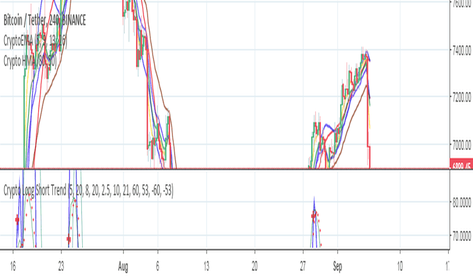 Cryptobuysell — Indicators and Signals — TradingView