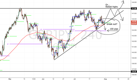 GBPJPY: Big pips either direction