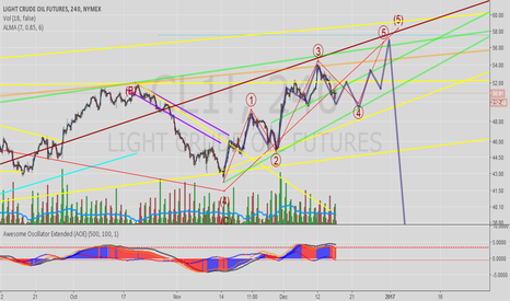 CL1!: Wave 5 is ending diagonal?