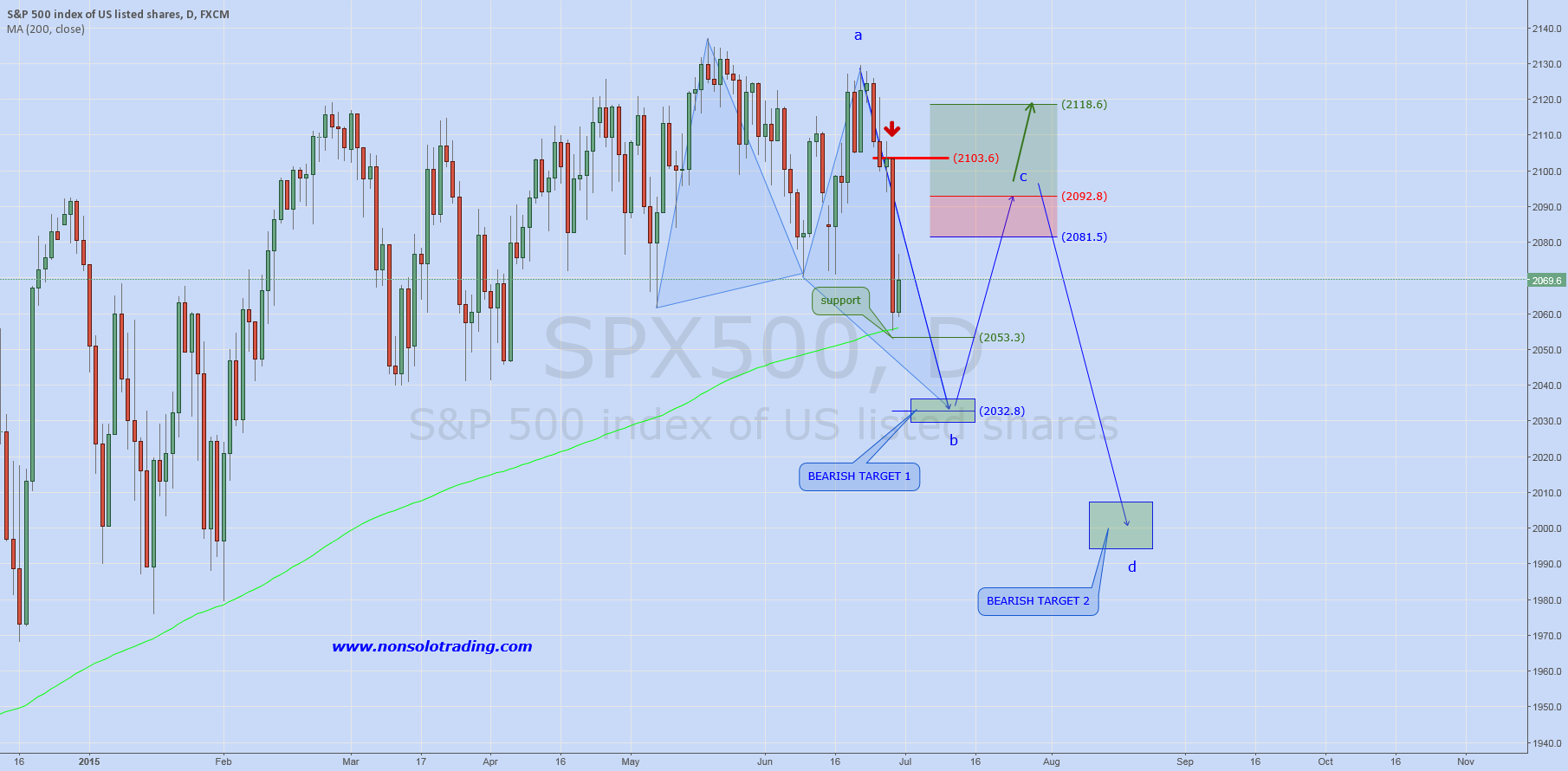 SP500: Daily Analysis