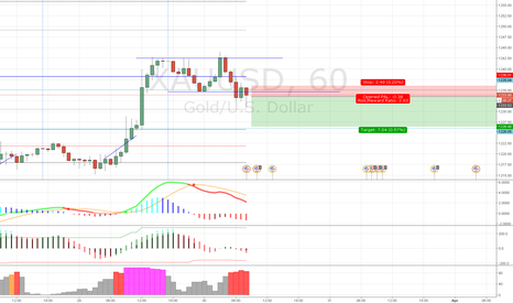 XAUUSD: GOLD Eve and Adam Reversal Pattern on 1H