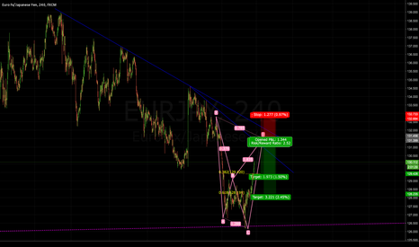 EURJPY: Gartley Brewing