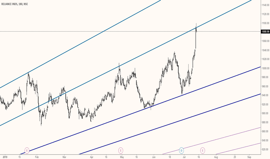 RELIANCE: reliance rejected again at the gann