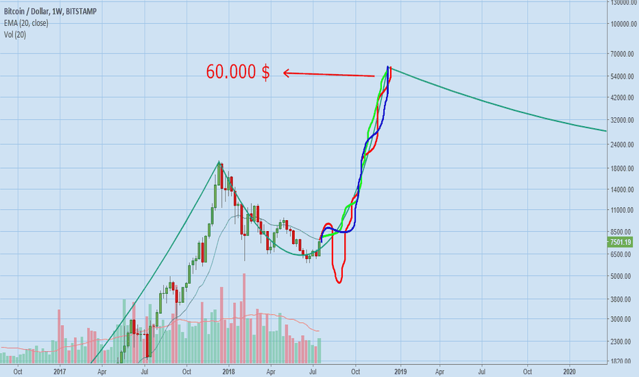 BTCUSD: Continuation of cup and handle formation - Bitcoin