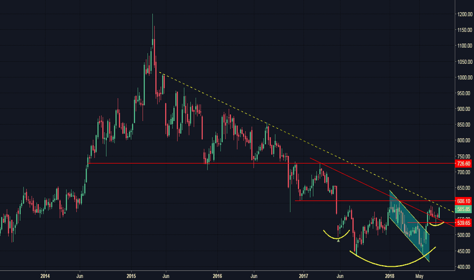 SUNPHARMA: Sunpharma - Will it breakout or takes time? (Only for tracking)