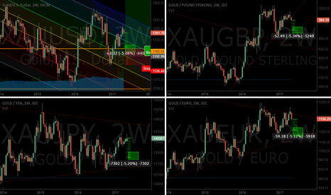 XAUEUR: GOLD ready for up