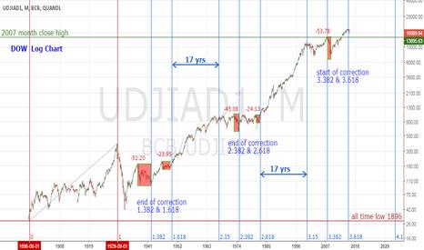 BCB/UDJIAD1: Sell Rallies