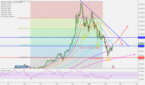 BTCUSD: BITCOIN IS LIKELY TO RETEST 11.2K and wedge line.