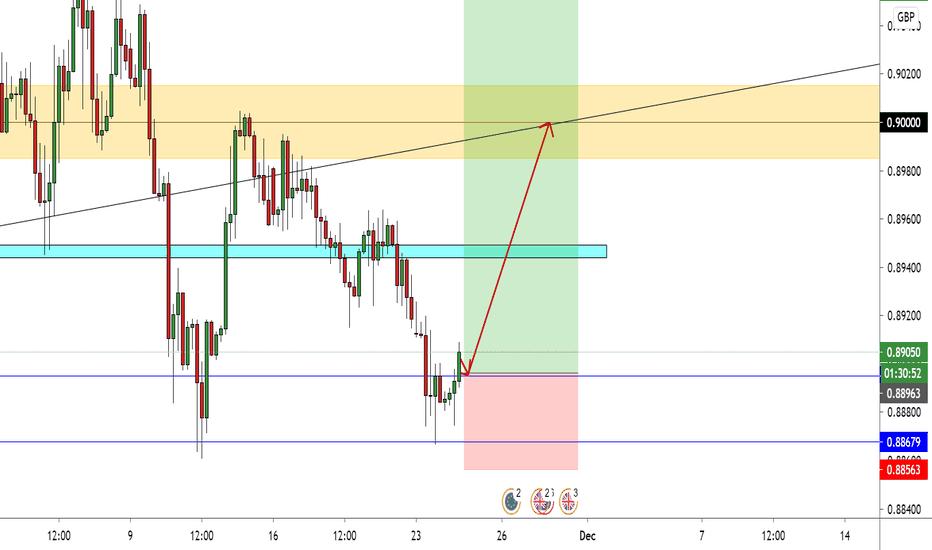 EUR/GBP New Setup With 1:4 Risk Reward