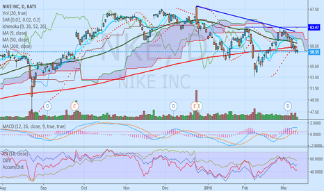 NKE: $NKE Dropped After My Original Post.