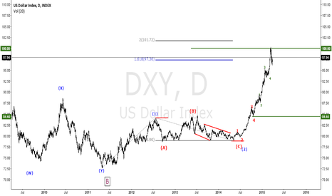 DXY: DXY-1