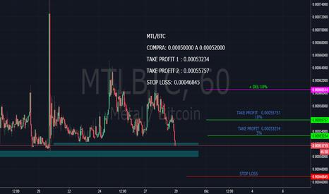 MTLBTC: MTL/BTC llegando a un soporte