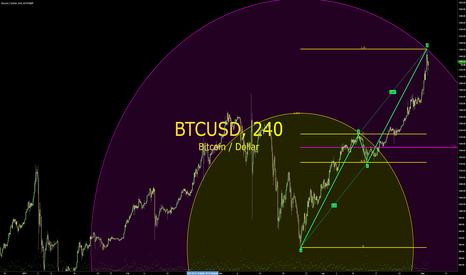 BTCUSD: 50% R2R (Circular Geometry)