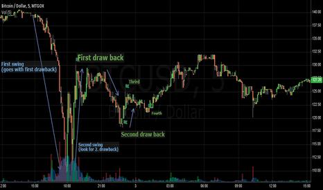 BTCUSD: Recent crash shows Fibonacci Retracements textbook style!