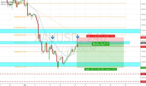 XAUUSD: GOLD/USD Short Opportunity