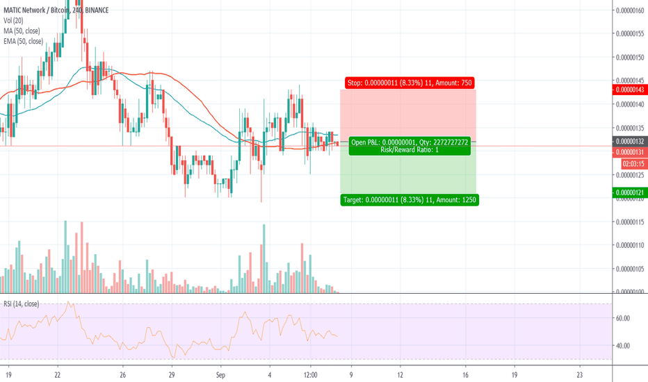 MATICBTC Charts and Quotes — TradingView