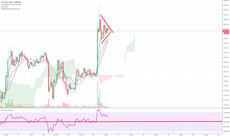 LTCUSD: Is LTC about to move?
