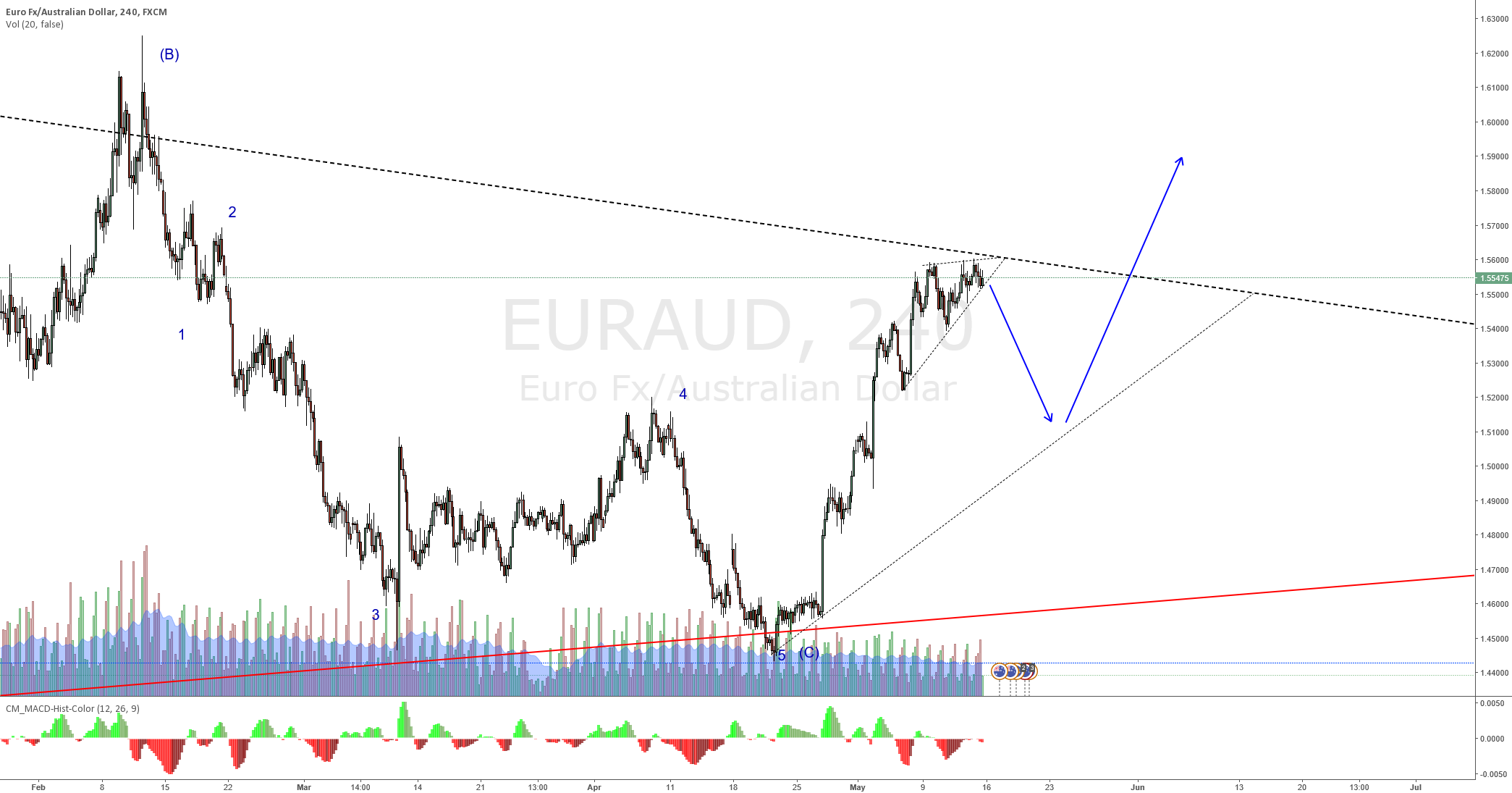 EURAUD Wave 1 ending wait for wave 3 to start