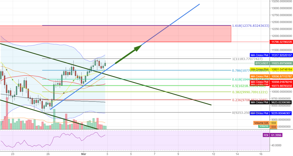 BTC Bulls Breaking Out of the Downtrend Channel