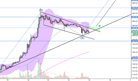 LTCEUR: LTC/EUR - Flag Pattern - Long 250€ --> 450€