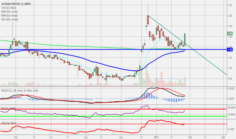 GSAT: POTENTIAL FOR DAY TRADERS