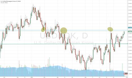 USDNOK: Possible range-trading in USDNOK