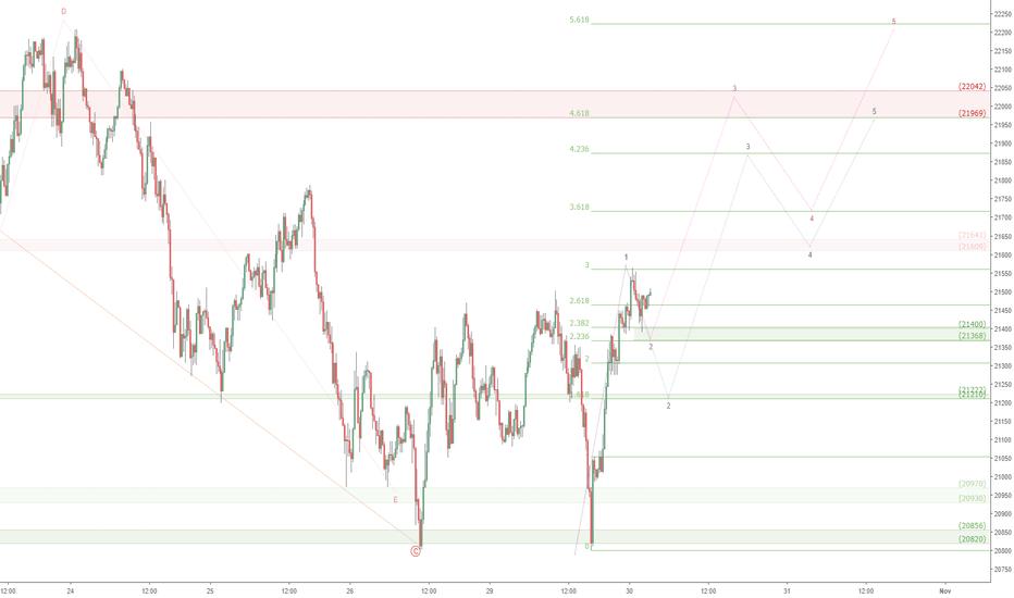 JPN225: Nikkei (stocks in general) Correction Done? JPN225 to bounce.