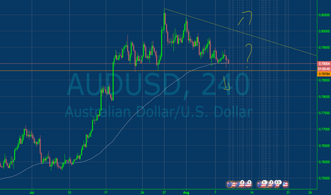 AUDUSD: AUDUSD long or short