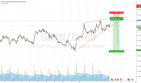 GBPNZD: GBPNZD nicely follows rising wedge