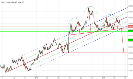 EURGBP: EURGBP H&S . Prepare your shorts!