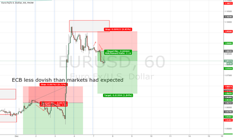 EURUSD: EUR/USD forecast 4-9 December 2015