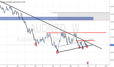 AUDNZD: SHORT 2017 predictions on Crosses - AUD/NZD